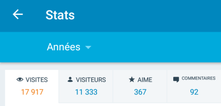 Statistique des visiteurs